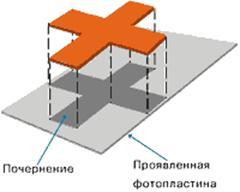 Методы наблюдения и регистрации